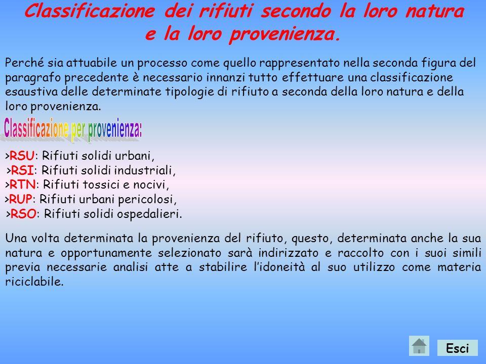 Esci Ambiente e risorse Sistema produttivo Sistema del consumo Reflui Rifiuti del consumo Rifiuti industriali Ambiente e risorse Sistema produttivo Si