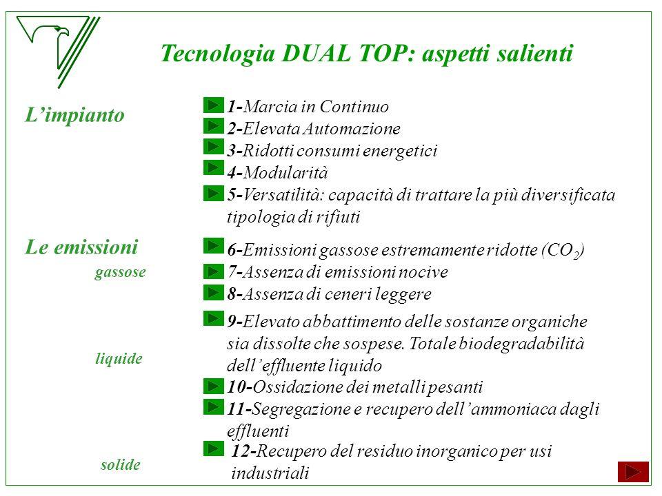 Tecnologia DUAL TOP: aspetti salienti 12-Recupero del residuo inorganico per usi industriali Limpianto 1-Marcia in Continuo 2-Elevata Automazione 3-Ri