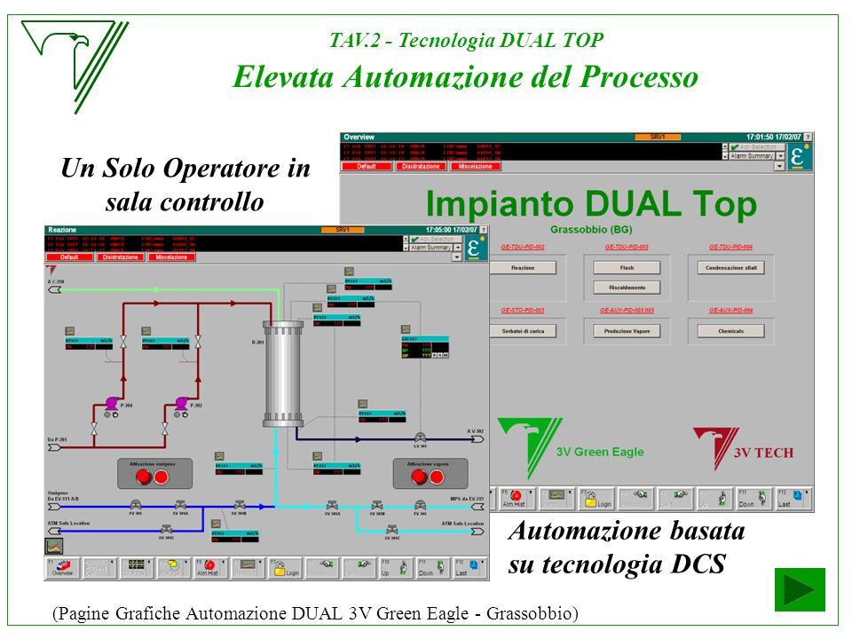 TAV.2 - Tecnologia DUAL TOP Elevata Automazione del Processo Automazione basata su tecnologia DCS Un Solo Operatore in sala controllo (Pagine Grafiche