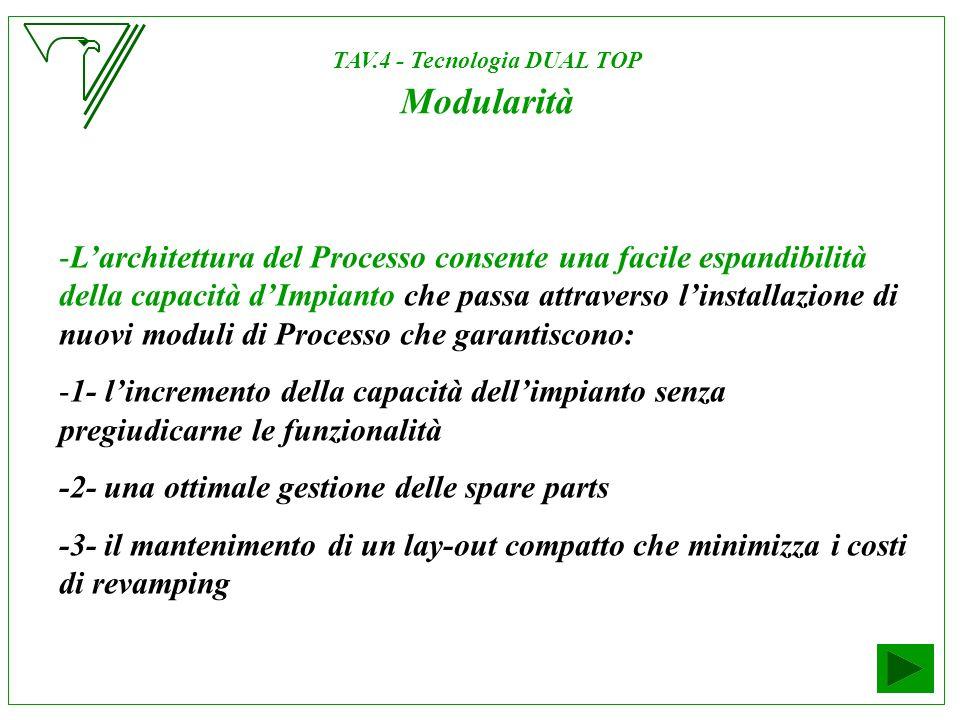 -Larchitettura del Processo consente una facile espandibilità della capacità dImpianto che passa attraverso linstallazione di nuovi moduli di Processo