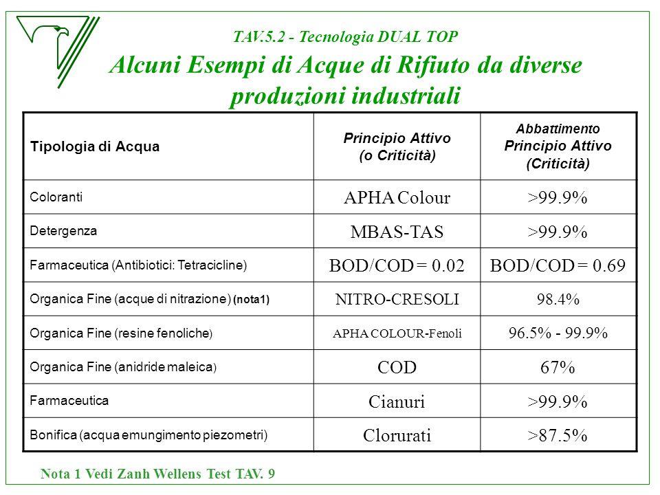 Tipologia di Acqua Principio Attivo (o Criticità) Abbattimento Principio Attivo (Criticità) Coloranti APHA Colour>99.9% Detergenza MBAS-TAS>99.9% Farm