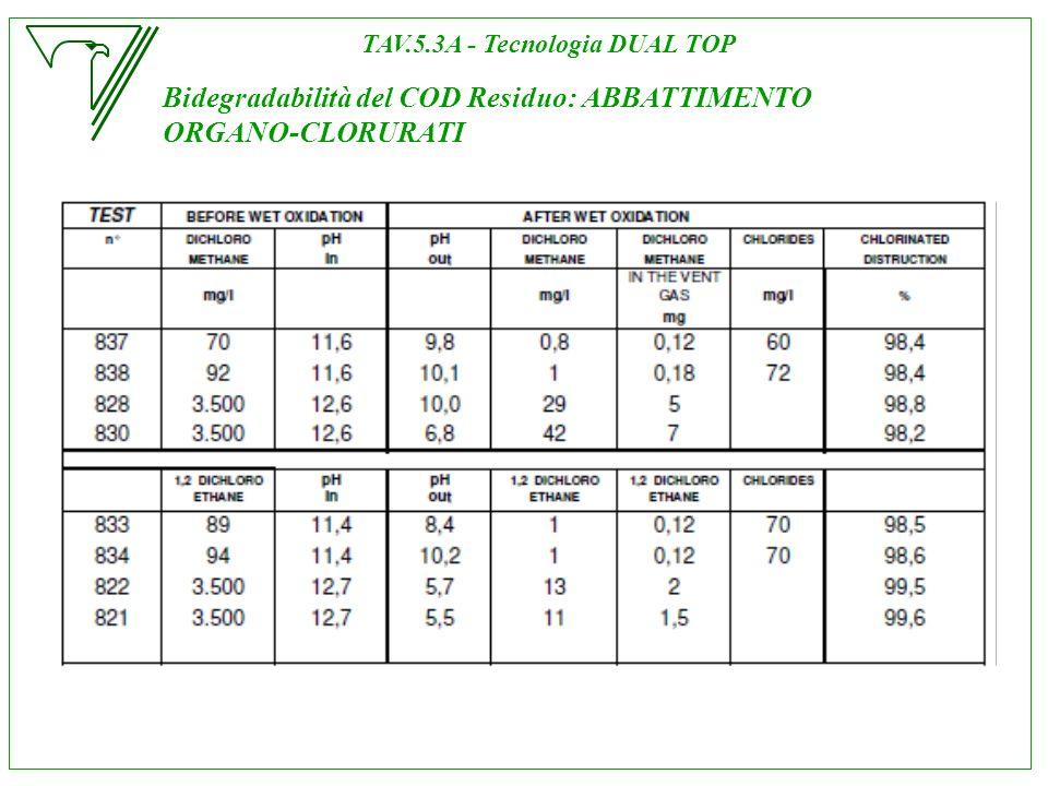 Bidegradabilità del COD Residuo: ABBATTIMENTO ORGANO-CLORURATI TAV.5.3A - Tecnologia DUAL TOP