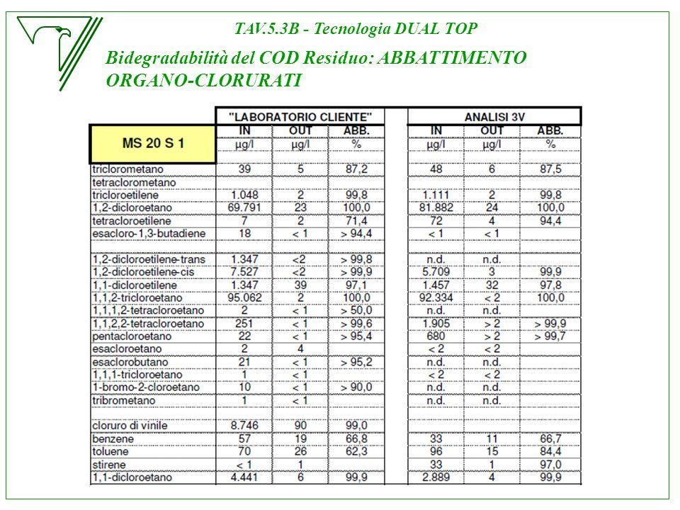 Bidegradabilità del COD Residuo: ABBATTIMENTO ORGANO-CLORURATI TAV.5.3B - Tecnologia DUAL TOP