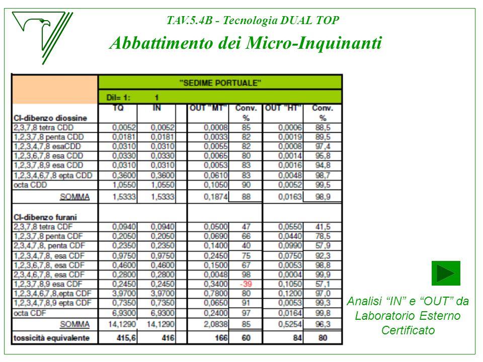 Analisi IN e OUT da Laboratorio Esterno Certificato TAV.5.4B - Tecnologia DUAL TOP Abbattimento dei Micro-Inquinanti