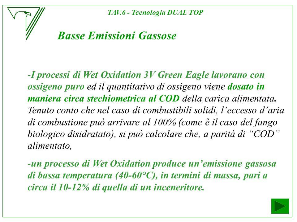 Basse Emissioni Gassose -I processi di Wet Oxidation 3V Green Eagle lavorano con ossigeno puro ed il quantitativo di ossigeno viene dosato in maniera