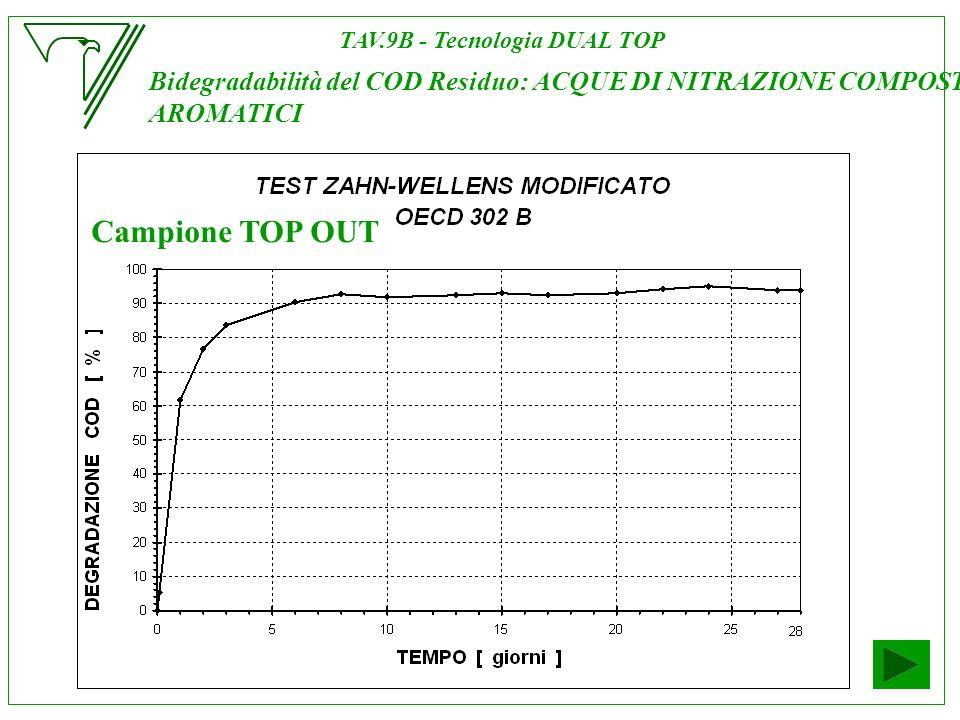 Bidegradabilità del COD Residuo: ACQUE DI NITRAZIONE COMPOSTI AROMATICI Campione TOP OUT TAV.9B - Tecnologia DUAL TOP