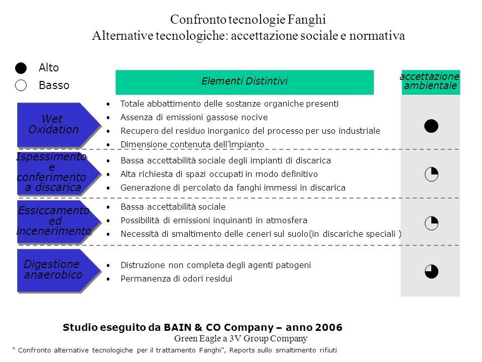 Green Eagle a 3V Group Company Confronto tecnologie Fanghi Alternative tecnologiche: accettazione sociale e normativa Ispessimento e conferimento a di