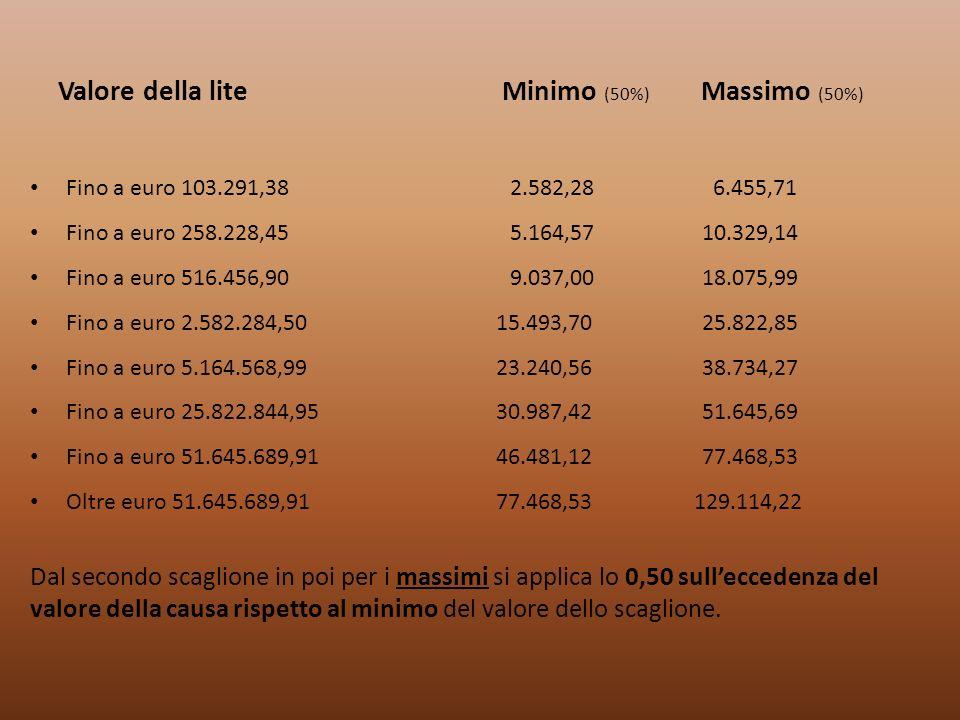 Valore della lite Minimo (50%) Massimo (50%) Fino a euro 103.291,38 2.582,28 6.455,71 Fino a euro 258.228,45 5.164,57 10.329,14 Fino a euro 516.456,90
