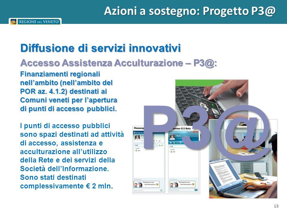 Diffusione di servizi innovativi Finanziamenti regionali nellambito (nellambito del POR az.
