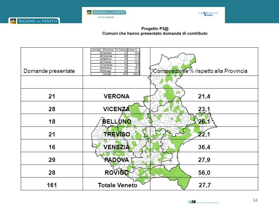 Domande presentateComposizione % rispetto alla Provincia 21VERONA21,4 28VICENZA23,1 18BELLUNO26,1 21TREVISO22,1 16VENEZIA36,4 29PADOVA27,9 28ROVIGO56,0 161 Totale Veneto 27,7 14