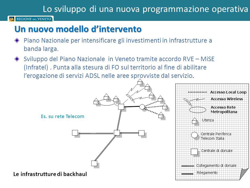 4 Un nuovo modello dintervento Piano Nazionale per intensificare gli investimenti in infrastrutture a banda larga. Sviluppo del Piano Nazionale in Ven