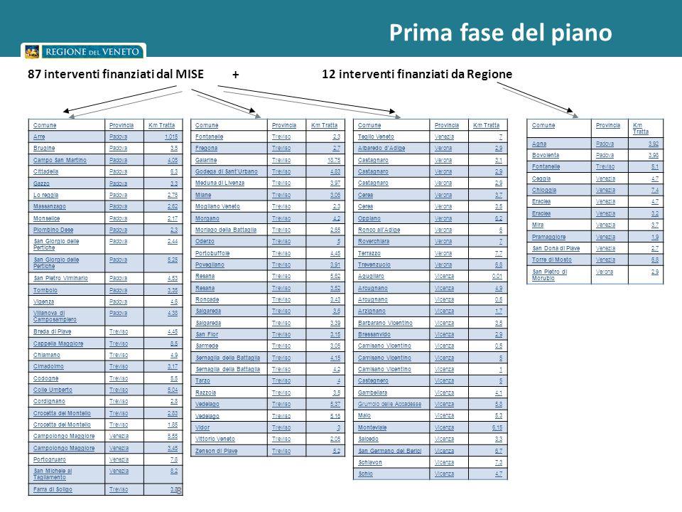 Prima fase del piano ComuneProvinciaKm Tratta Teglio VenetoVenezia7 Albaredo d AdigeVerona2,9 CastagnaroVerona3,1 CastagnaroVerona2,9 CastagnaroVerona2,9 CereaVerona3,7 CereaVerona3,5 OppianoVerona6,2 Ronco all AdigeVerona6 RoverchiaraVerona7 TerrazzoVerona7,7 TrevenzuoloVerona6,8 AgugliaroVicenza0,01 ArcugnanoVicenza4,9 ArcugnanoVicenza0,5 ArzignanoVicenza1,7 Barbarano VicentinoVicenza3,5 BressanvidoVicenza2,9 Camisano VicentinoVicenza0,5 Camisano VicentinoVicenza5 Camisano VicentinoVicenza1 CastegneroVicenza5 GambellaraVicenza4,1 Grumolo delle AbbadesseVicenza5,8 MaloVicenza5,3 MontevialeVicenza6,15 SalcedoVicenza3,3 San Germano dei BericiVicenza6,7 SchiavonVicenza7,3 SchioVicenza4,7 ComuneProvinciaKm Tratta AgnaPadova3,92 BovolentaPadova3,98 FontanelleTreviso5,1 CeggiaVenezia4,7 ChioggiaVenezia7,4 EracleaVenezia4,7 EracleaVenezia3,2 MiraVenezia3,7 PramaggioreVenezia1,9 San Donà di PiaveVenezia2,7 Torre di MostoVenezia6,8 San Pietro di Morubio Verona2,9 ComuneProvinciaKm Tratta ArrePadova1,015 BruginePadova3,5 Campo San MartinoPadova4,05 CittadellaPadova6,3 GazzoPadova3,3 Lo reggiaPadova2,76 MassanzagoPadova2,62 MonselicePadova2,17 Piombino DesePadova2,3 San Giorgio delle Pertiche Padova2,44 San Giorgio delle Pertiche Padova5,25 San Pietro ViminarioPadova4,53 TomboloPadova3,35 VigenzaPadova4,6 Villanova di Camposampiero Padova4,38 Breda di PiaveTreviso4,45 Cappella MaggioreTreviso8,5 ChiamanoTreviso4,9 CimadolmoTreviso3,17 CodognèTreviso5,5 Colle UmbertoTreviso5,04 CordignanoTreviso2,8 Crocetta del MontelloTreviso2,83 Crocetta del MontelloTreviso1,85 Campolongo MaggioreVenezia5,55 Campolongo MaggioreVenezia3,45 PortogruaroVenezia7,8 San Michele al Tagliamento Venezia8,2 Farra di SoligoTreviso3,8 ComuneProvinciaKm Tratta FontanelleTreviso2,3 FregonaTreviso2,7 GaiarineTreviso18,75 Godega di Sant UrbanoTreviso4,83 Meduna di LivenzaTreviso3,97 MianeTreviso3,06 Mogliano VenetoTreviso2,3 MorganoTreviso4,2 Moriago della BattagliaTreviso2,65 OderzoTreviso5 PortobuffolèTre