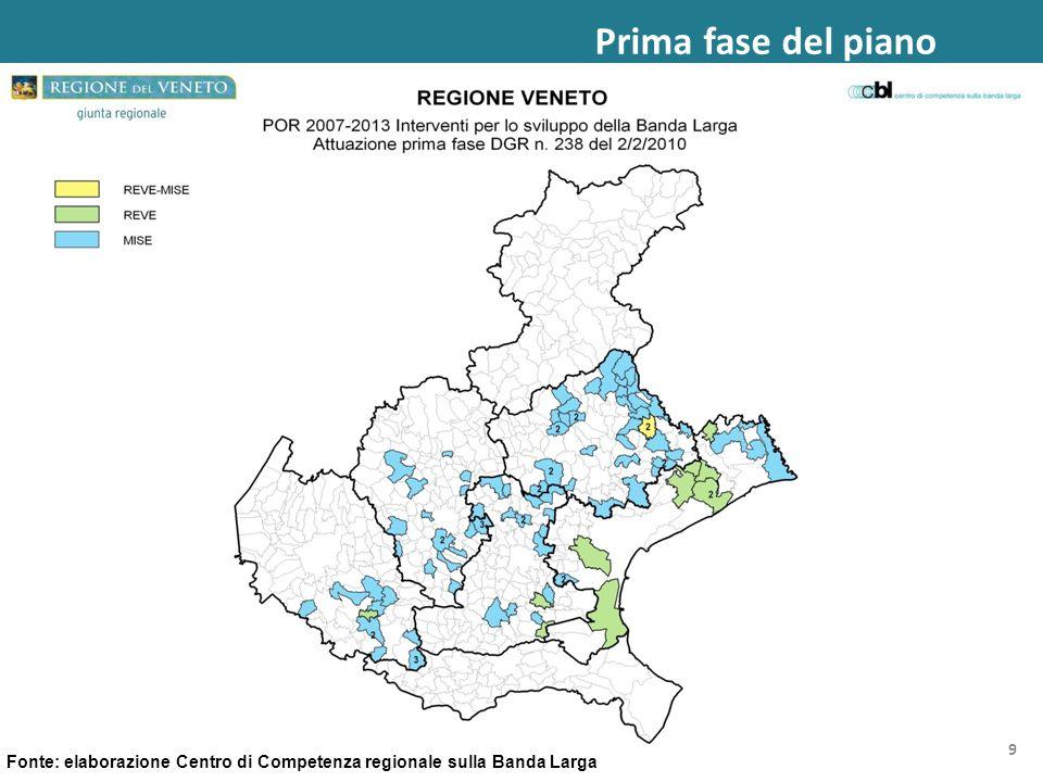 Fonte: elaborazione Centro di Competenza regionale sulla Banda Larga Prima fase del piano 9