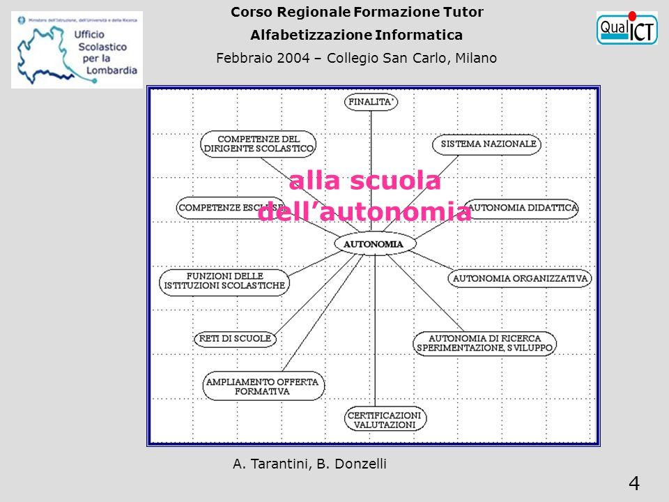 A. Tarantini, B. Donzelli 4 Corso Regionale Formazione Tutor Alfabetizzazione Informatica Febbraio 2004 – Collegio San Carlo, Milano alla scuola della