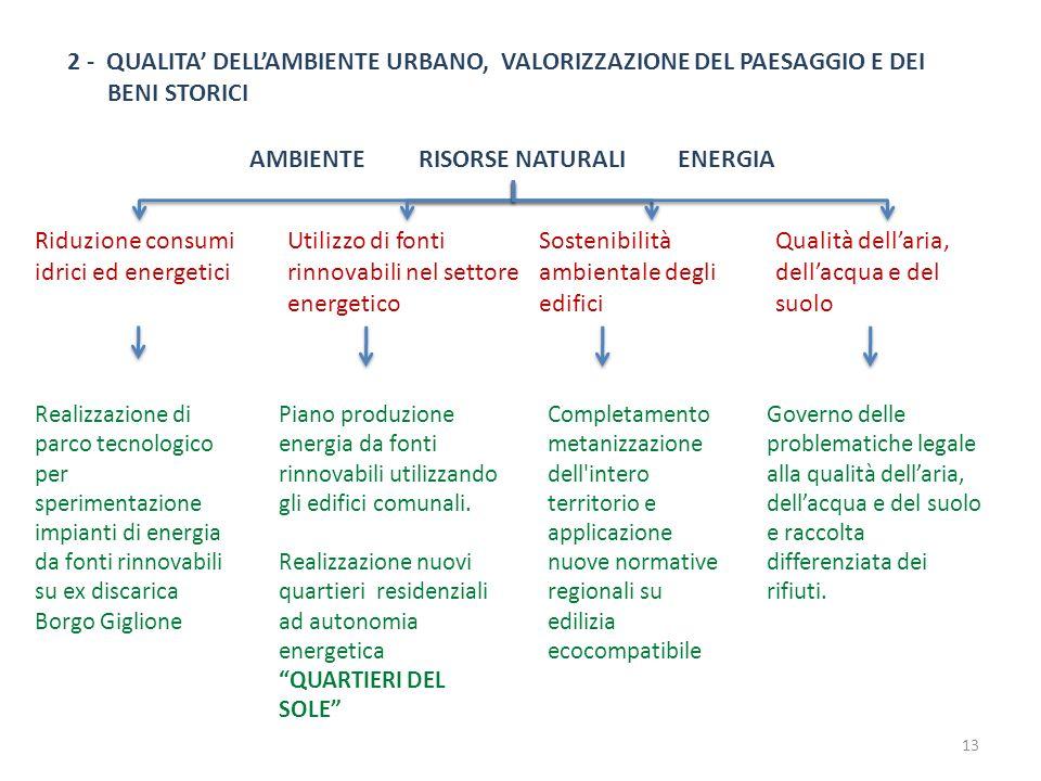 AMBIENTE RISORSE NATURALI ENERGIA 2 - QUALITA DELLAMBIENTE URBANO, VALORIZZAZIONE DEL PAESAGGIO E DEI BENI STORICI Riduzione consumi idrici ed energet