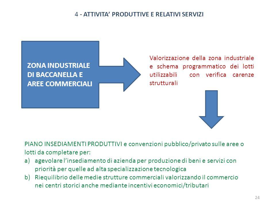 4 - ATTIVITA PRODUTTIVE E RELATIVI SERVIZI Valorizzazione della zona industriale e schema programmatico dei lotti utilizzabili con verifica carenze st