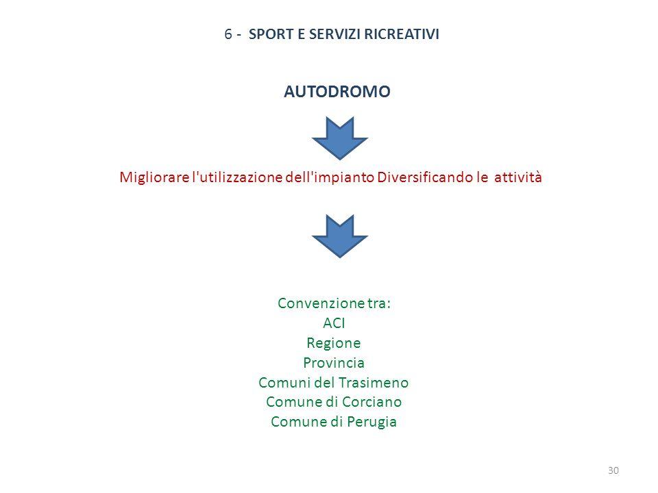 6 - SPORT E SERVIZI RICREATIVI AUTODROMO Migliorare l'utilizzazione dell'impianto Diversificando le attività Convenzione tra: ACI Regione Provincia Co