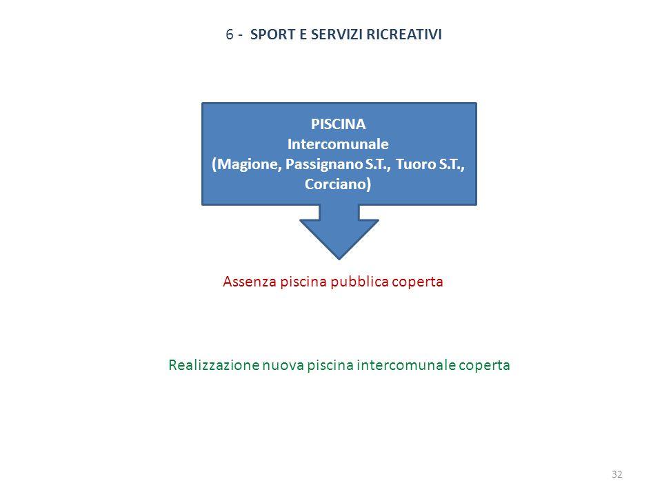 6 - SPORT E SERVIZI RICREATIVI Assenza piscina pubblica coperta Realizzazione nuova piscina intercomunale coperta PISCINA Intercomunale (Magione, Pass