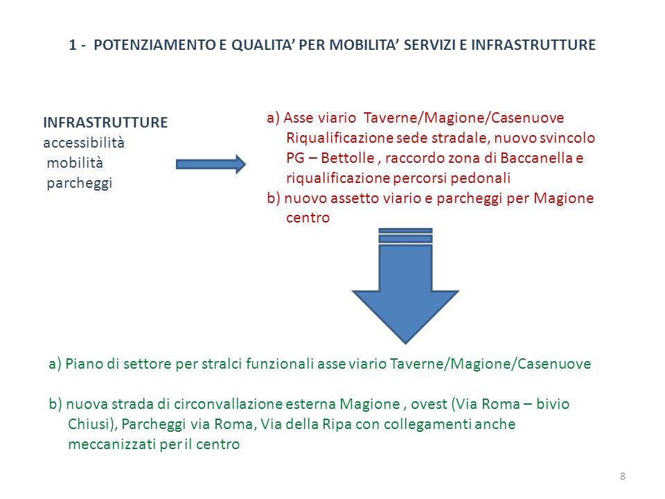 INFRASTRUTTURE accessibilità mobilità parcheggi a) Asse viario Taverne/Magione/Casenuove Riqualificazione sede stradale, nuovo svincolo PG – Bettolle,
