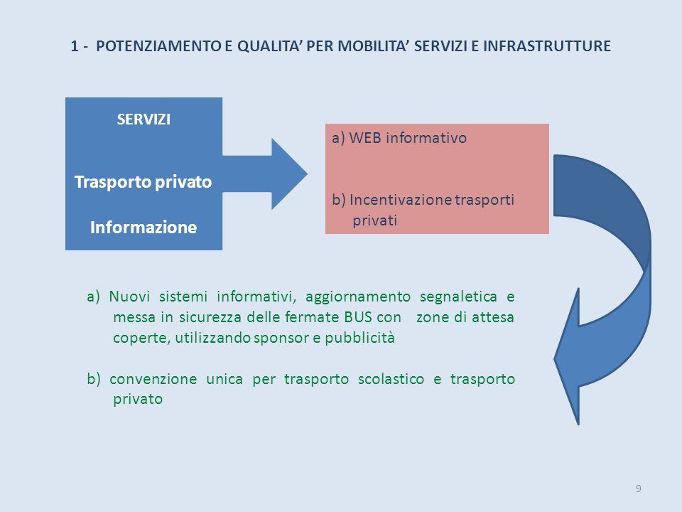SERVIZI Trasporto privato Informazione a) WEB informativo b) Incentivazione trasporti privati 1 - POTENZIAMENTO E QUALITA PER MOBILITA SERVIZI E INFRA