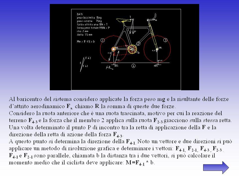 2) raggio del circolo dattrito : durante il moto la reazione del telaio sulla ruota, considerata costante in modulo e direzione, si mantiene tangente