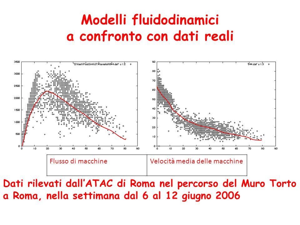 Modelli fluidodinamici a confronto con dati reali Flusso di macchineVelocità media delle macchine Dati rilevati dallATAC di Roma nel percorso del Muro