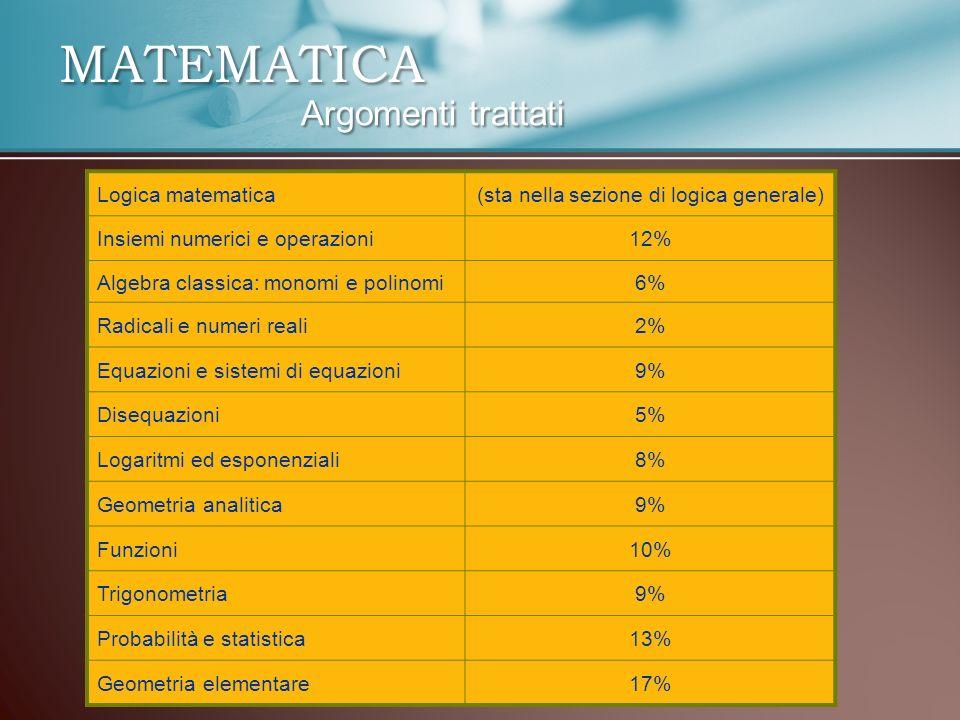 Logica matematica(sta nella sezione di logica generale) Insiemi numerici e operazioni12% Algebra classica: monomi e polinomi6% Radicali e numeri reali2% Equazioni e sistemi di equazioni9% Disequazioni5% Logaritmi ed esponenziali8% Geometria analitica9% Funzioni10% Trigonometria9% Probabilità e statistica13% Geometria elementare17%MATEMATICA Argomenti trattati