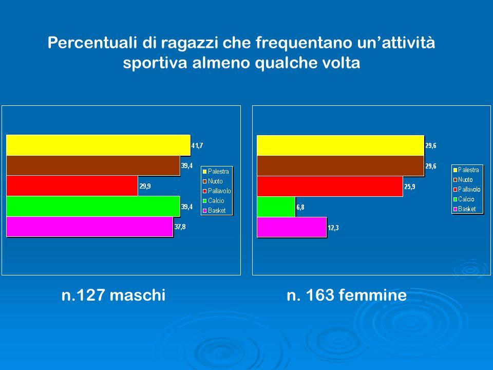 Percentuali di ragazzi che frequentano unattività sportiva almeno qualche volta n.127 maschin. 163 femmine