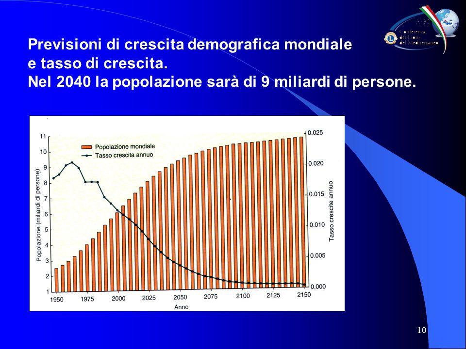 10 Previsioni di crescita demografica mondiale e tasso di crescita.