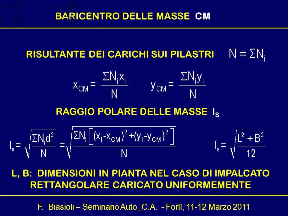 F. Biasioli – Seminario Auto_C.A. - Forlì, 11-12 Marzo 2011 CM BARICENTRO DELLE MASSE CM RAGGIO POLARE DELLE MASSE l S RISULTANTE DEI CARICHI SUI PILA