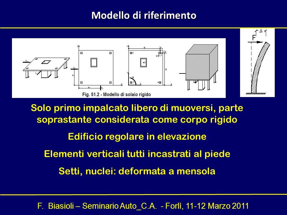 F. Biasioli – Seminario Auto_C.A. - Forlì, 11-12 Marzo 2011 Modello di riferimento Solo primo impalcato libero di muoversi, parte soprastante consider
