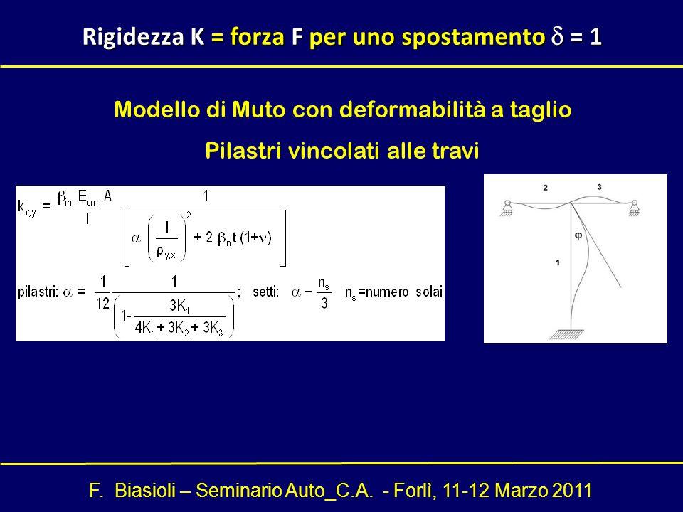 F. Biasioli – Seminario Auto_C.A. - Forlì, 11-12 Marzo 2011 Rigidezza K = forza F per uno spostamento = 1 Modello di Muto con deformabilità a taglio P