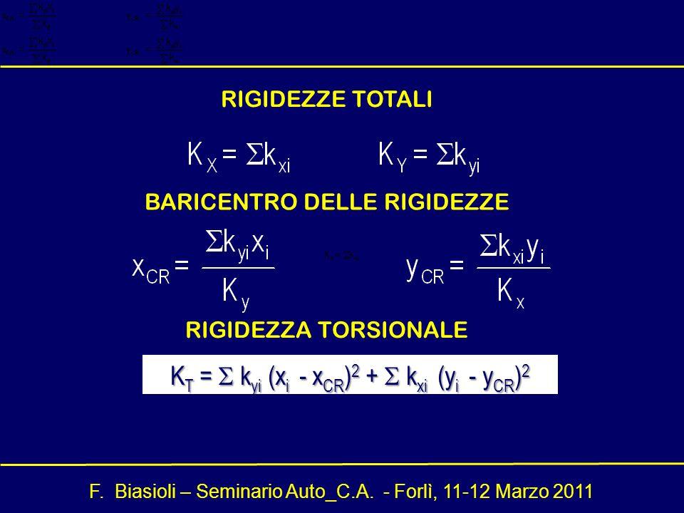 F. Biasioli – Seminario Auto_C.A. - Forlì, 11-12 Marzo 2011 BARICENTRO DELLE RIGIDEZZE K T = k yi (x i - x CR ) 2 + k xi (y i - y CR ) 2 RIGIDEZZA TOR