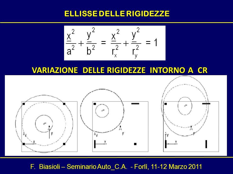 F. Biasioli – Seminario Auto_C.A. - Forlì, 11-12 Marzo 2011 VARIAZIONE DELLE RIGIDEZZE INTORNO A CR ELLISSE DELLE RIGIDEZZE