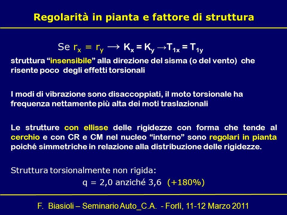 F. Biasioli – Seminario Auto_C.A. - Forlì, 11-12 Marzo 2011 Se r x = r y K x = K y T 1x = T 1y struttura insensibile alla direzione del sisma (o del v