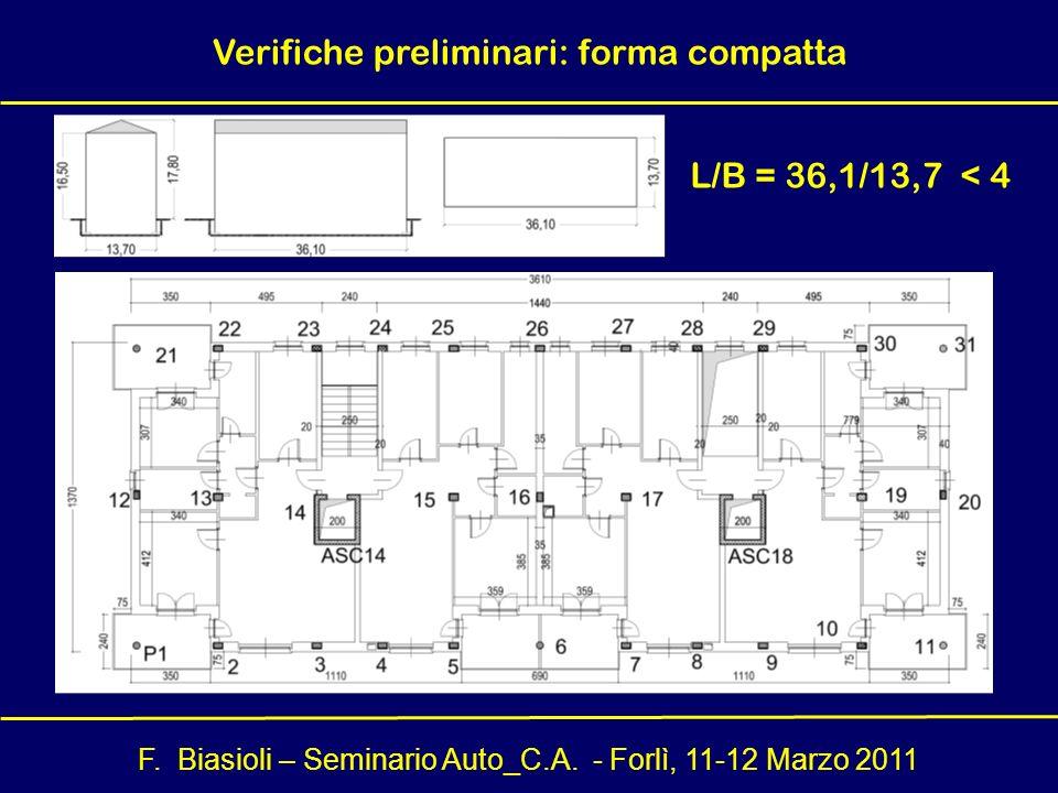 F. Biasioli – Seminario Auto_C.A. - Forlì, 11-12 Marzo 2011 Verifiche preliminari: forma compatta L/B = 36,1/13,7 < 4