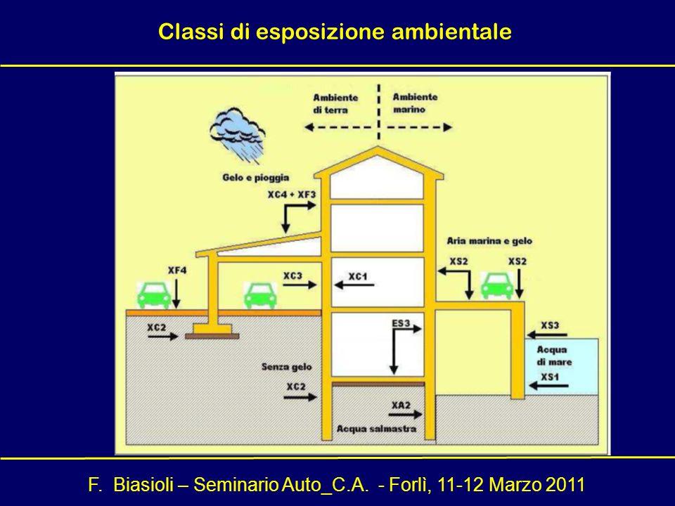 F. Biasioli – Seminario Auto_C.A. - Forlì, 11-12 Marzo 2011 Classi di esposizione ambientale