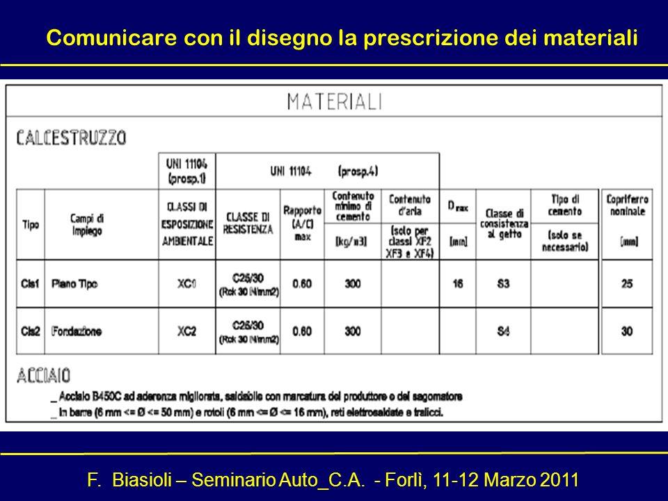 F. Biasioli – Seminario Auto_C.A. - Forlì, 11-12 Marzo 2011 Comunicare con il disegno la prescrizione dei materiali