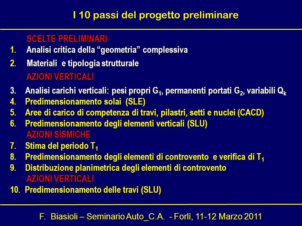 F. Biasioli – Seminario Auto_C.A. - Forlì, 11-12 Marzo 2011 SCELTE PRELIMINARI SCELTE PRELIMINARI 1. Analisi critica della geometria complessiva 2. Ma