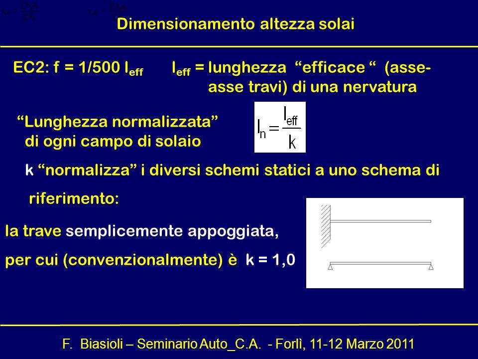 F. Biasioli – Seminario Auto_C.A. - Forlì, 11-12 Marzo 2011 EC2: f = 1/500 l eff l eff = lunghezza efficace (asse- asse travi) di una nervatura Lunghe