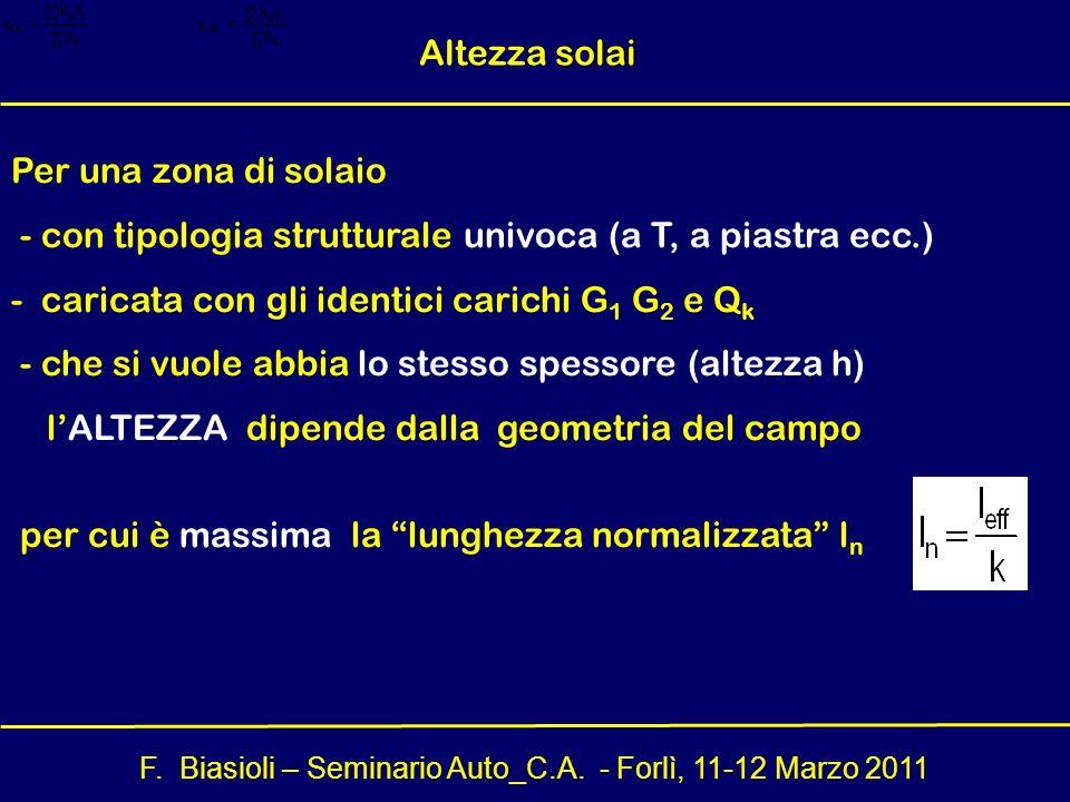 F. Biasioli – Seminario Auto_C.A. - Forlì, 11-12 Marzo 2011 Per una zona di solaio - con tipologia strutturale univoca (a T, a piastra ecc.) - caricat