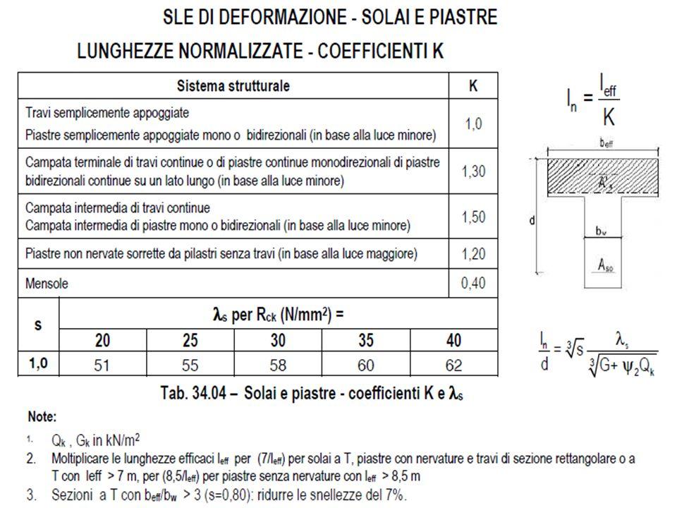 F. Biasioli – Seminario Auto_C.A. - Forlì, 11-12 Marzo 2011 Verifica a deformazione solai