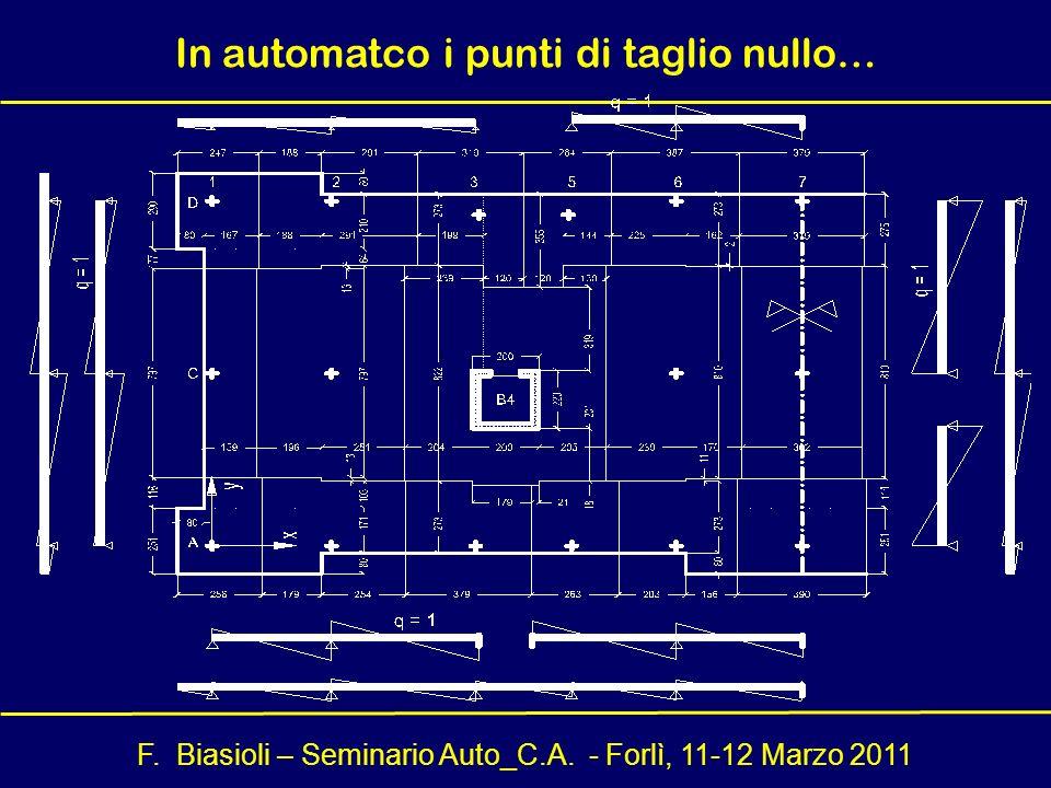 F. Biasioli – Seminario Auto_C.A. - Forlì, 11-12 Marzo 2011 In automatco i punti di taglio nullo…