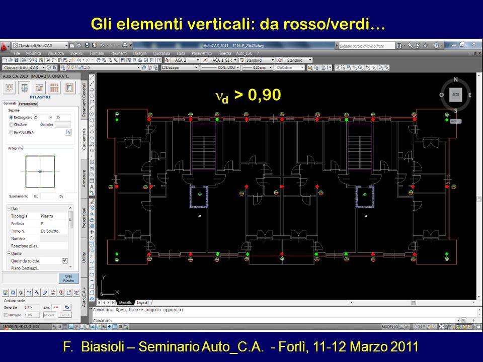 F. Biasioli – Seminario Auto_C.A. - Forlì, 11-12 Marzo 2011 Gli elementi verticali: da rosso/verdi… d > 0,90