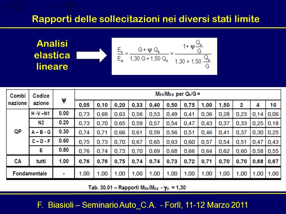 F. Biasioli – Seminario Auto_C.A. - Forlì, 11-12 Marzo 2011 Analisi elastica lineare Rapporti delle sollecitazioni nei diversi stati limite