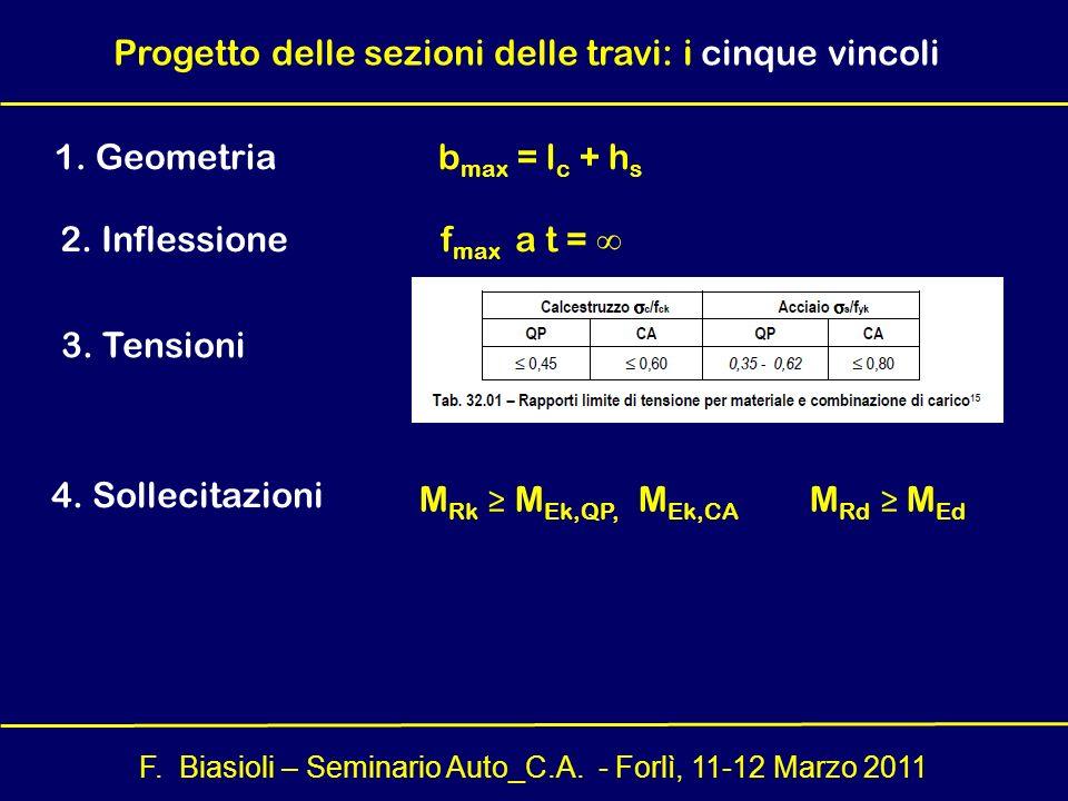F. Biasioli – Seminario Auto_C.A. - Forlì, 11-12 Marzo 2011 Progetto delle sezioni delle travi: i cinque vincoli 1. Geometria b max = l c + h s 3. Ten