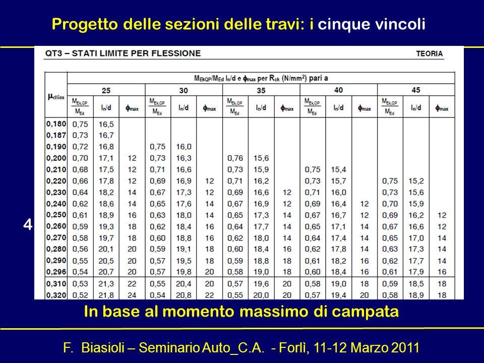F. Biasioli – Seminario Auto_C.A. - Forlì, 11-12 Marzo 2011 Progetto delle sezioni delle travi: i cinque vincoli 4. Sollecitazioni In base al momento
