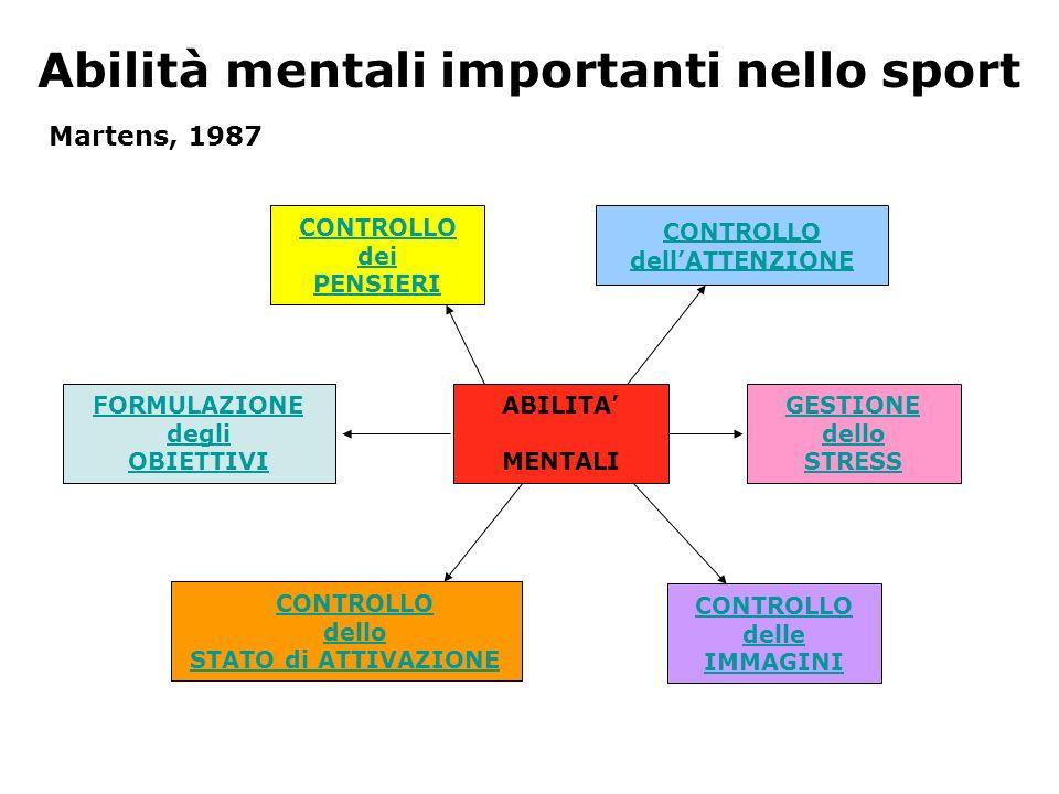 Abilità mentali importanti nello sport CONTROLLO dei PENSIERI CONTROLLO dellATTENZIONE GESTIONE dello STRESS CONTROLLO delle IMMAGINI CONTROLLO dello