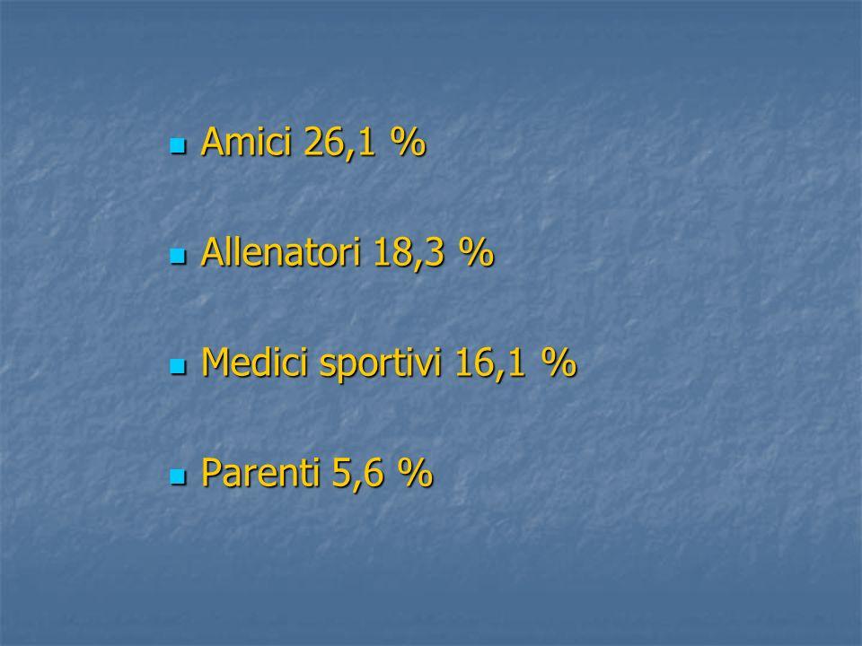 Amici 26,1 % Amici 26,1 % Allenatori 18,3 % Allenatori 18,3 % Medici sportivi 16,1 % Medici sportivi 16,1 % Parenti 5,6 % Parenti 5,6 %