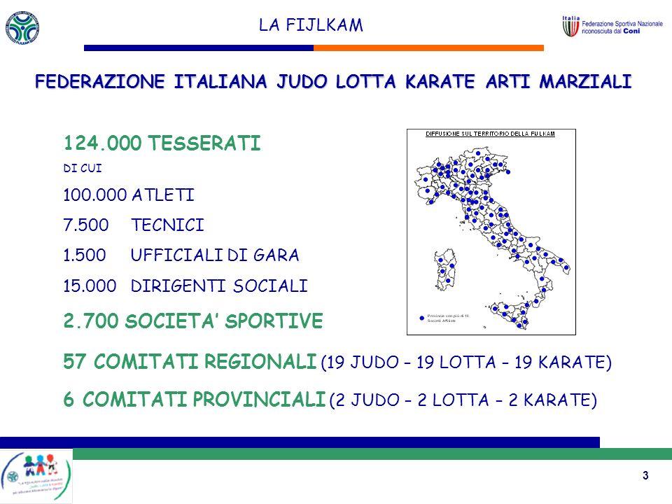3 LA FIJLKAM FEDERAZIONE ITALIANA JUDO LOTTA KARATE ARTI MARZIALI 124.000 TESSERATI DI CUI 100.000 ATLETI 7.500 TECNICI 1.500UFFICIALI DI GARA 15.000DIRIGENTI SOCIALI 2.700 SOCIETA SPORTIVE 57 COMITATI REGIONALI (19 JUDO – 19 LOTTA – 19 KARATE) 6 COMITATI PROVINCIALI (2 JUDO – 2 LOTTA – 2 KARATE)
